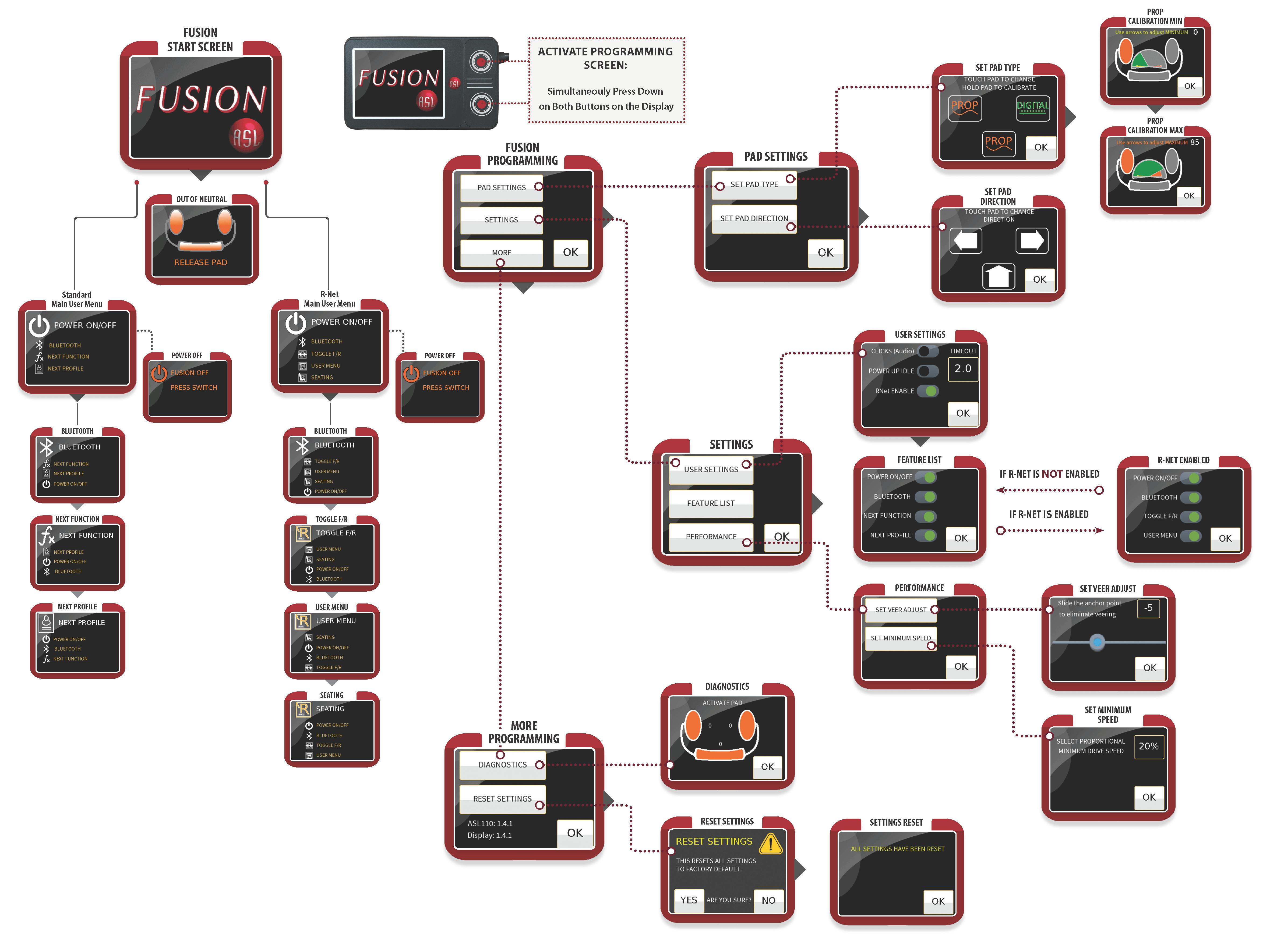 ASL 110 FUSION Diagram Final